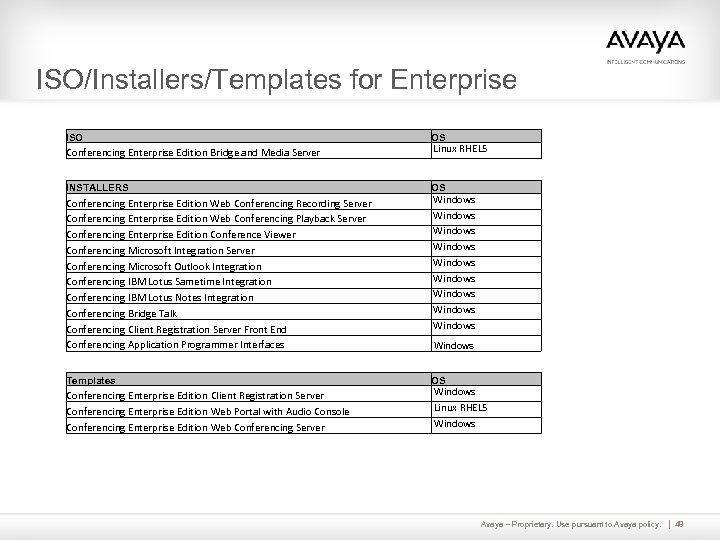 ISO/Installers/Templates for Enterprise ISO OS Conferencing Enterprise Edition Bridge and Media Server Linux RHEL