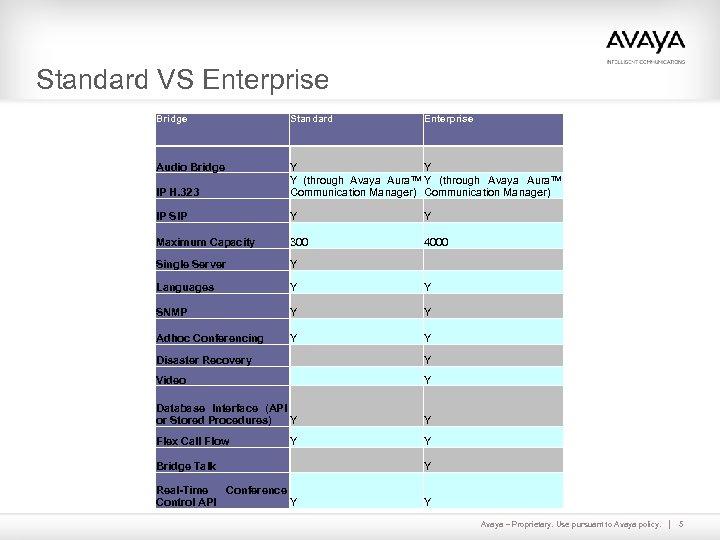 Standard VS Enterprise Bridge Standard Audio Bridge IP H. 323 Y Y TM Y