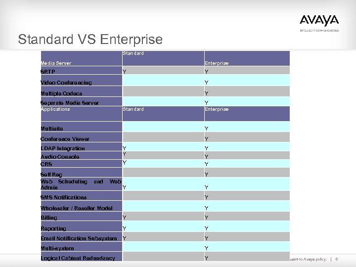 Standard VS Enterprise Standard Media Server Enterprise SRTP Y Y Video Conferencing Y Multiple