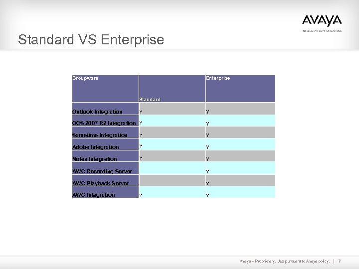 Standard VS Enterprise Groupware Enterprise Standard Outlook Integration Y Y OCS 2007 R 2