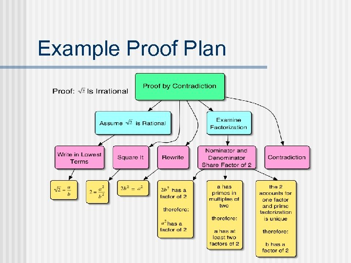 Example Proof Plan