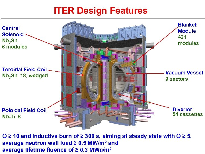 ITER Design Features Central Solenoid Nb 3 Sn, 6 modules Blanket Module 421 modules
