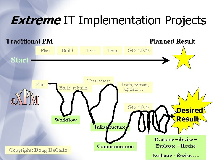 Extreme IT Implementation Projects Traditional PM Planned Result Build Test Train GO LIVE Start