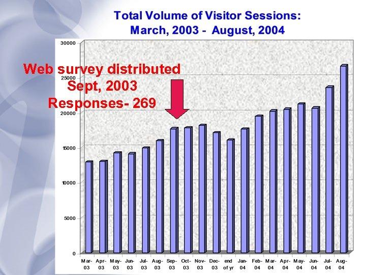 Web survey distributed Sept, 2003 Responses- 269