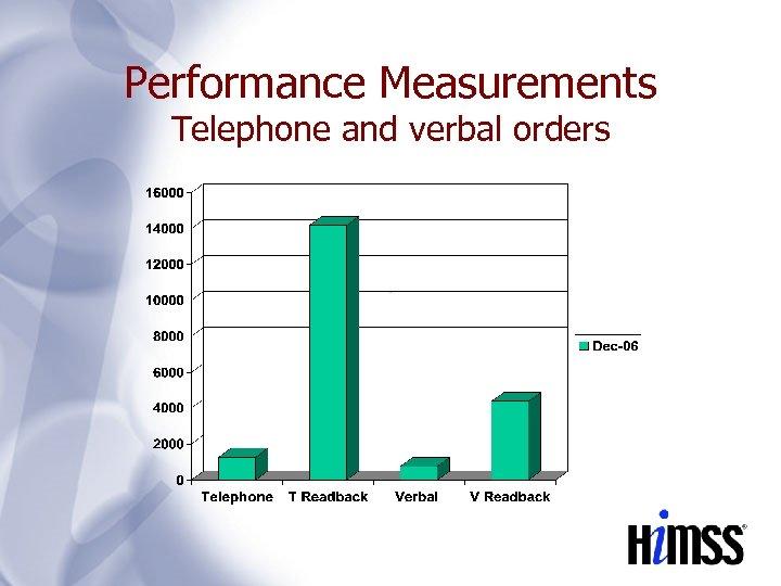 Performance Measurements Telephone and verbal orders