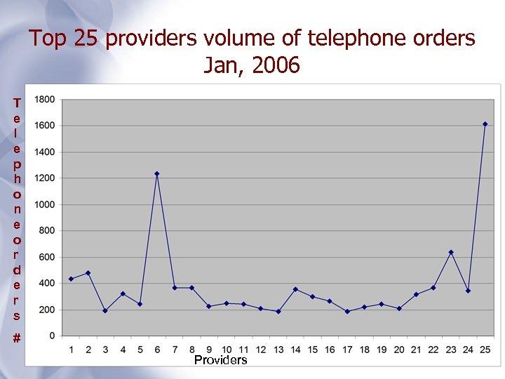 Top 25 providers volume of telephone orders Jan, 2006 T e l e p