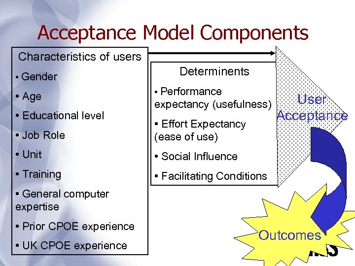 Acceptance Model Components Characteristics of users • Gender • Age • Educational level Determinents