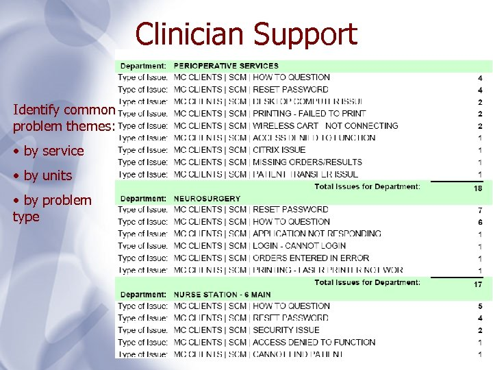 Clinician Support Identify common problem themes: • by service • by units • by