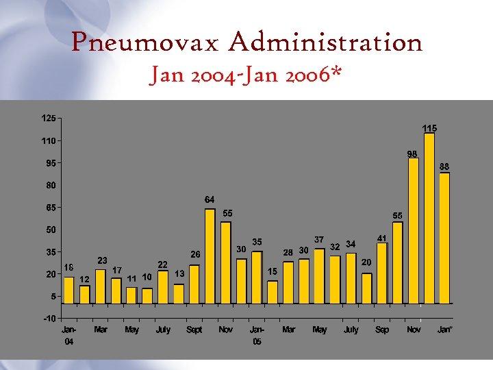 Pneumovax Administration Jan 2004 -Jan 2006*