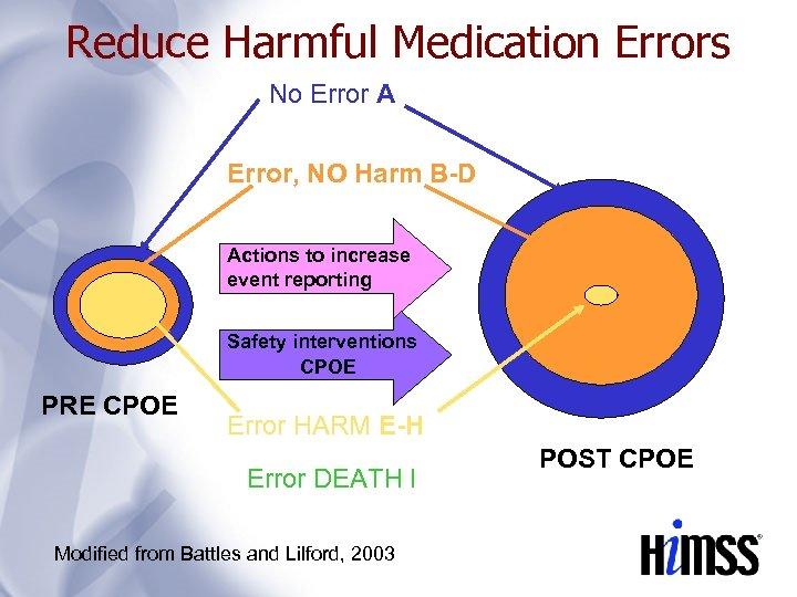 Reduce Harmful Medication Errors No Error A Error, NO Harm B-D Actions to increase