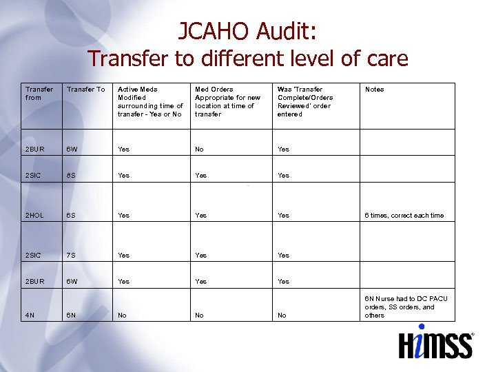 JCAHO Audit: Transfer to different level of care Transfer from Transfer To Active Meds