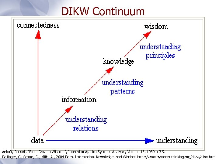 DIKW Continuum Ackoff, Russell,