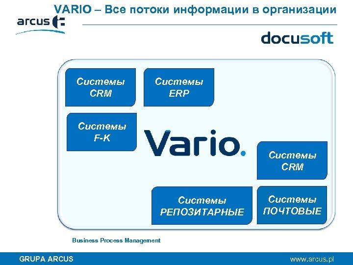 VARIO – Все потоки информации в организации Системы CRM Системы ERP Системы F-K Системы