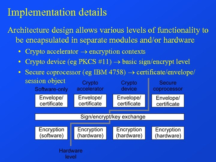 Implementation details Architecture design allows various levels of functionality to be encapsulated in separate