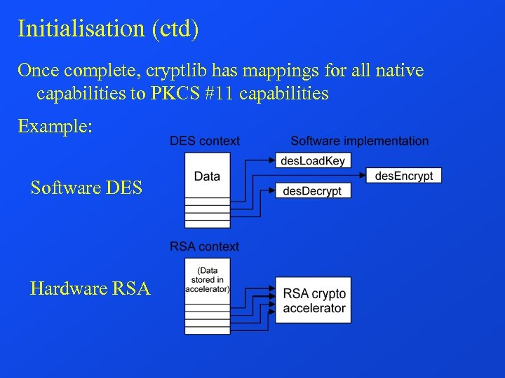 Initialisation (ctd) Once complete, cryptlib has mappings for all native capabilities to PKCS #11