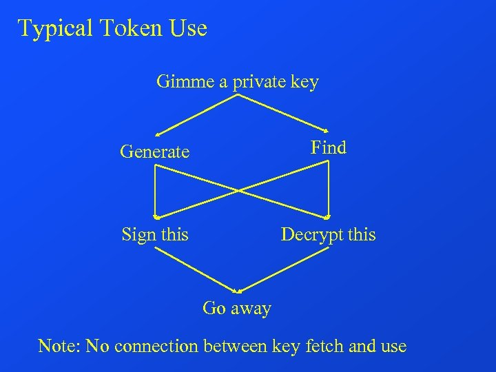 Typical Token Use Gimme a private key Generate Find Sign this Decrypt this Go