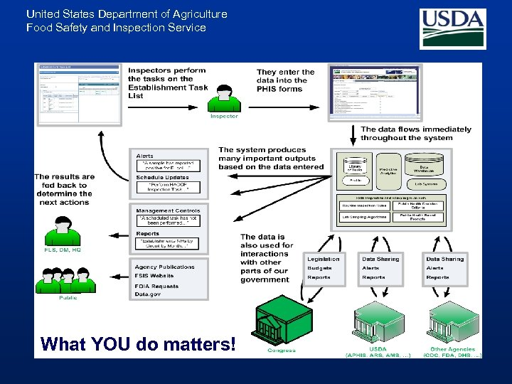 United States Department of Agriculture Food Safety and Inspection Service What YOU do matters!