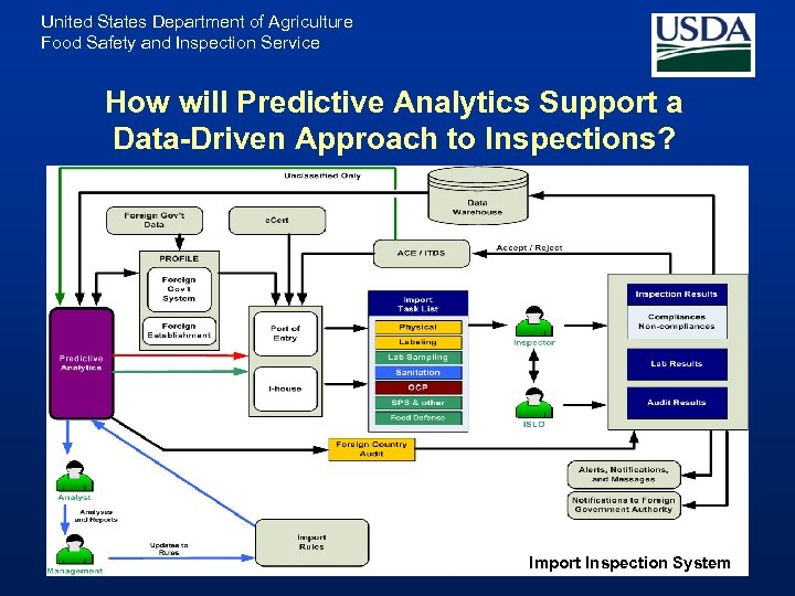 United States Department of Agriculture Food Safety and Inspection Service How will Predictive Analytics