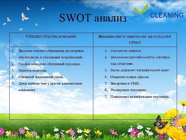 SWOT анализ Сильные стороны компании Возможности компании во внешней среде Высокая степень соблюдения договорных