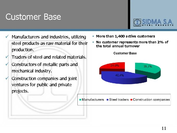 Customer Base ü Manufacturers and industries, utilizing steel products as raw material for their