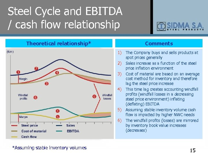 Steel Cycle and EBITDA / cash flow relationship Theoretical relationship* Comments 1) 2) 3)