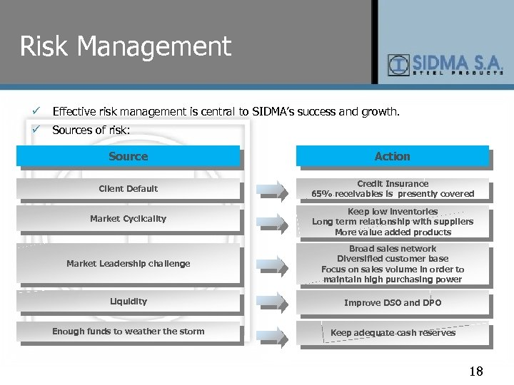 Risk Management ü Effective risk management is central to SIDMA's success and growth. ü