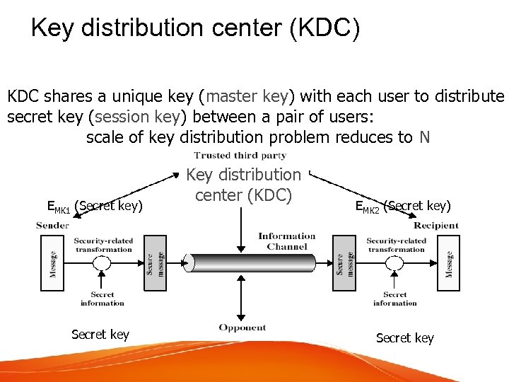 Key distribution center (KDC) KDC shares a unique key (master key) with each user