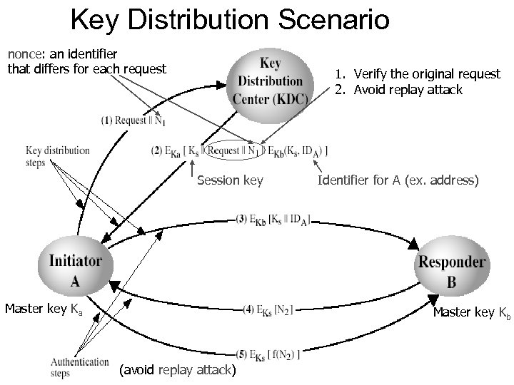 Key Distribution Scenario nonce: an identifier that differs for each request 1. Verify the