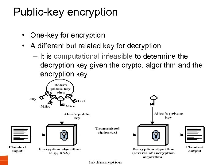 Public-key encryption • One-key for encryption • A different but related key for decryption