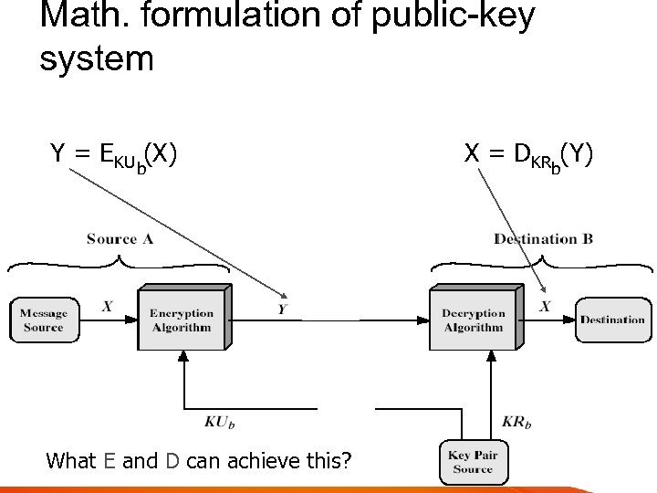 Math. formulation of public-key system Y = EKU b(X) What E and D can