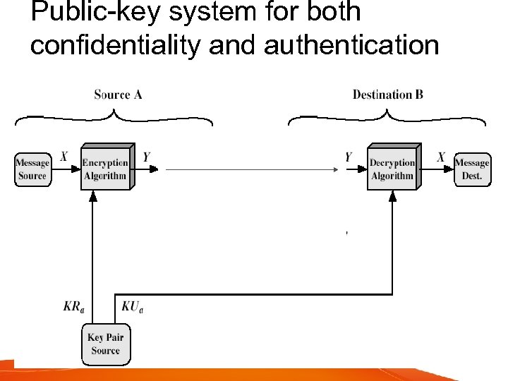 Public-key system for both confidentiality and authentication