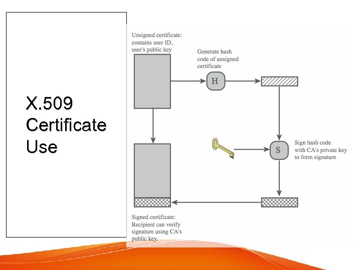 X. 509 Certificate Use