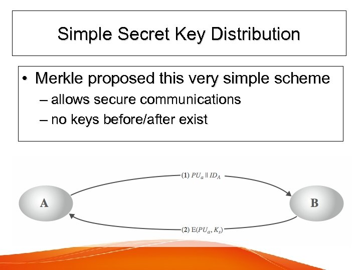 Simple Secret Key Distribution • Merkle proposed this very simple scheme – allows secure