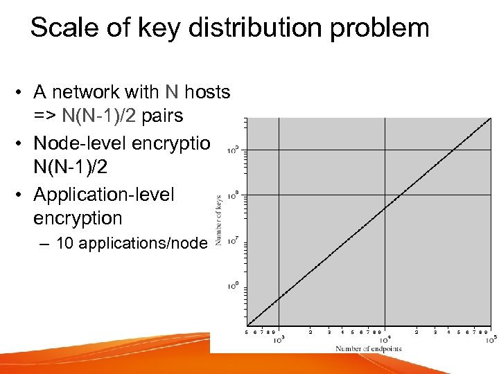 Scale of key distribution problem • A network with N hosts => N(N-1)/2 pairs