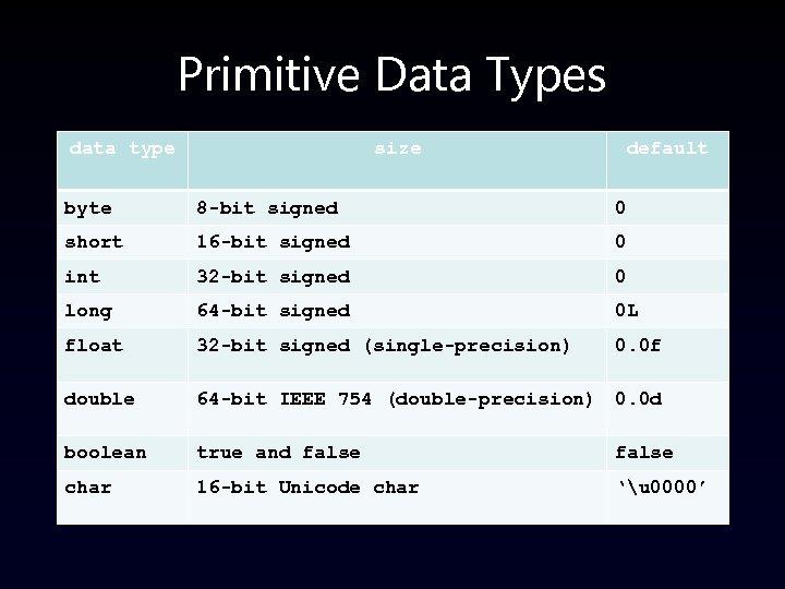 Primitive Data Types data type size default byte 8 -bit signed 0 short 16