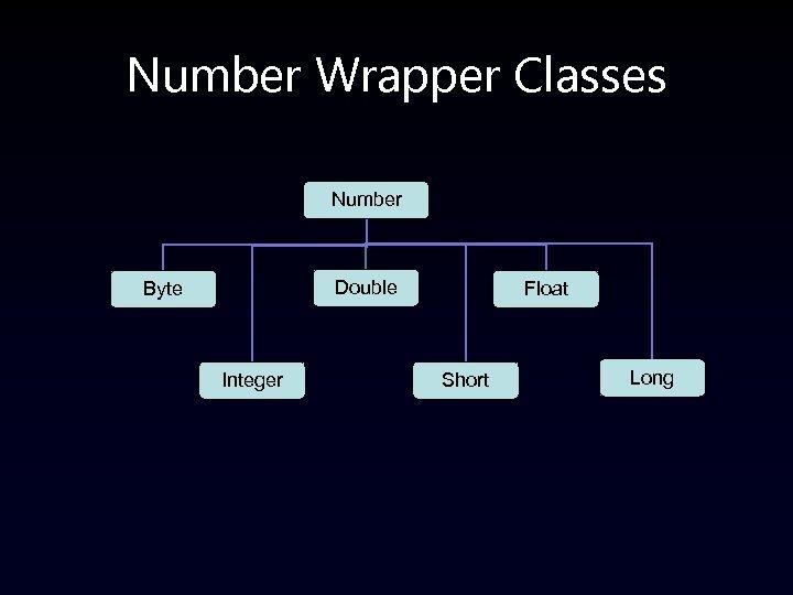 Number Wrapper Classes Number Double Byte Integer Float Short Long