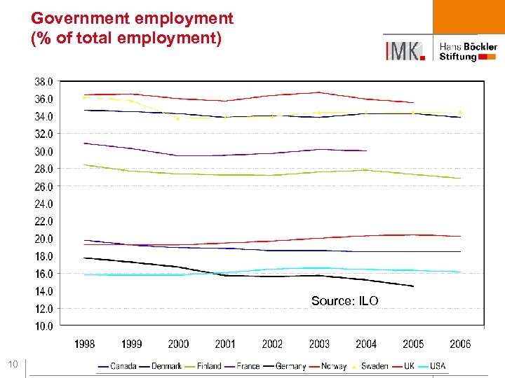 Government employment (% of total employment) Source: ILO 10