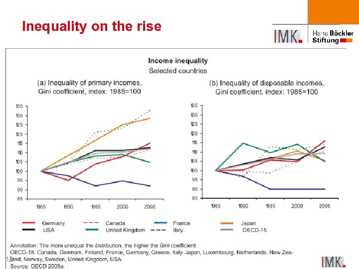 Inequality on the rise 12