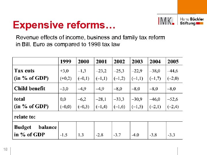 Expensive reforms… Revenue effects of income, business and family tax reform in Bill. Euro