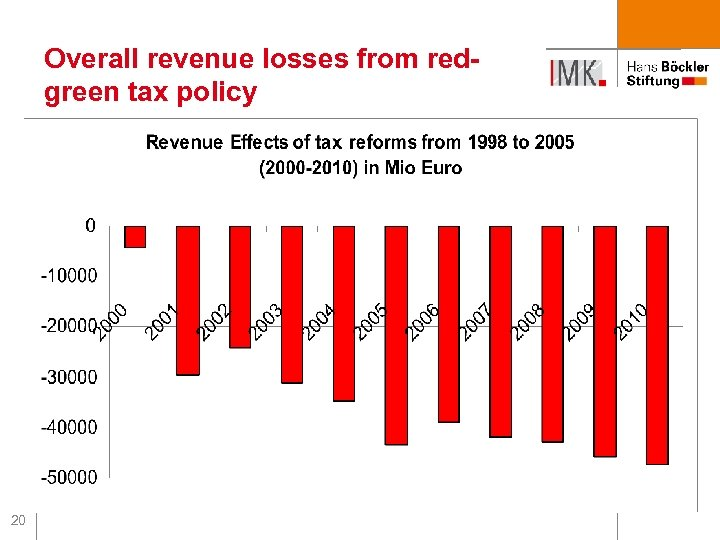 Overall revenue losses from redgreen tax policy 20