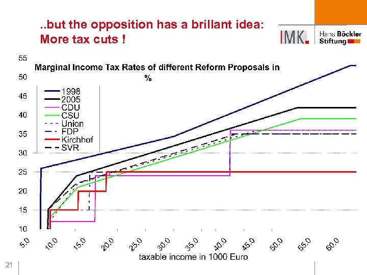 . . but the opposition has a brillant idea: More tax cuts ! 21