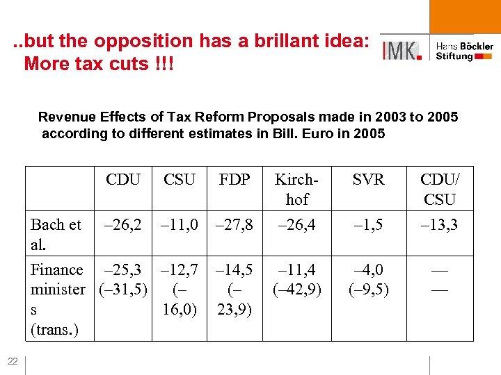 . . but the opposition has a brillant idea: More tax cuts !!! Revenue