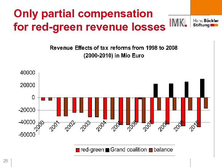 Only partial compensation for red-green revenue losses 25