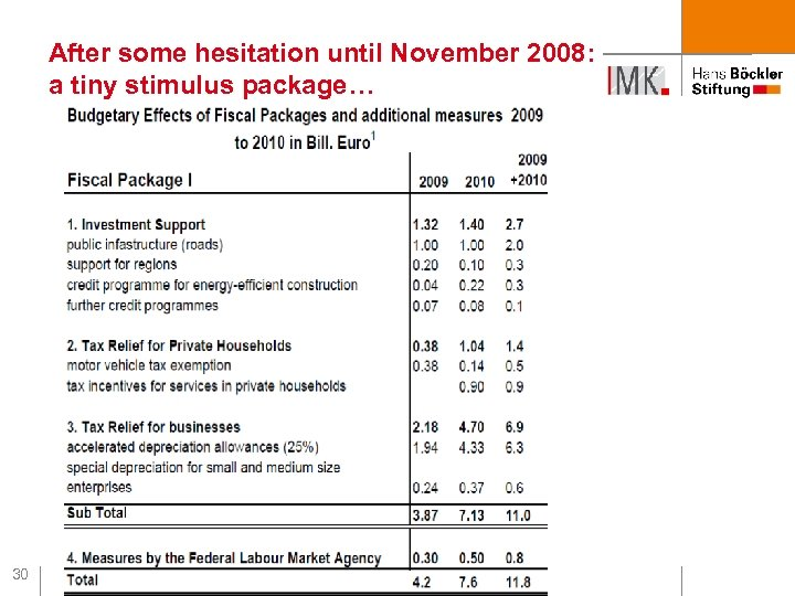 After some hesitation until November 2008: a tiny stimulus package… 30