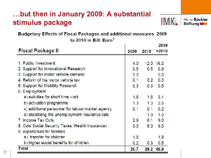 …but then in January 2009: A substantial stimulus package 31