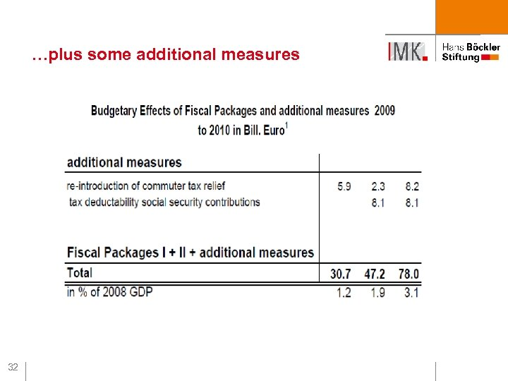 …plus some additional measures 32
