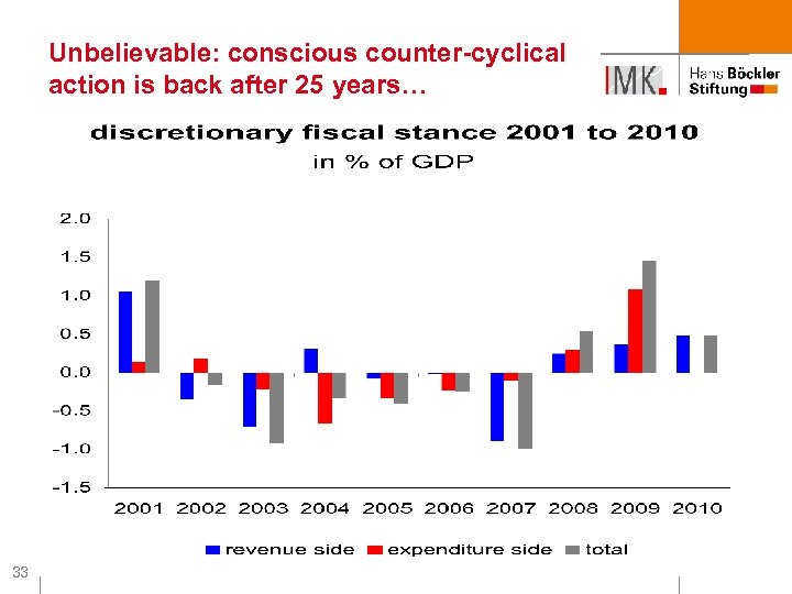 Unbelievable: conscious counter-cyclical action is back after 25 years… 33