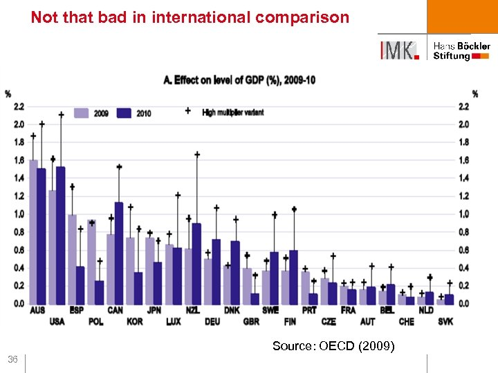 Not that bad in international comparison Source: OECD (2009) 36