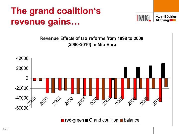 The grand coalition's revenue gains… 42