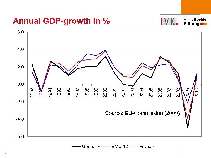Annual GDP-growth in % Source: EU-Commission (2009) 6